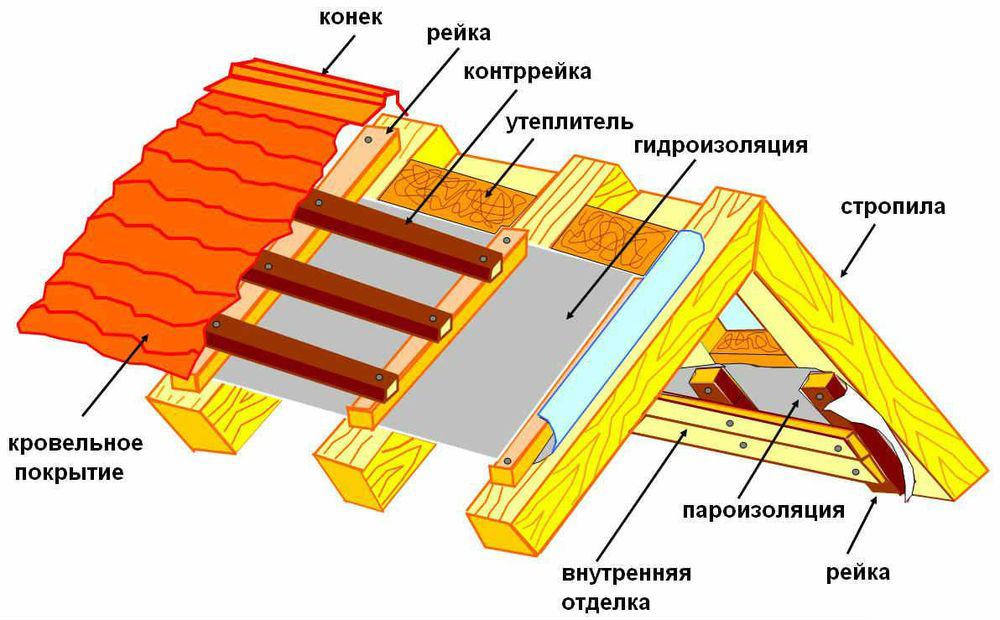 uteplenie_holodnaya_krisha_03-v.jpg